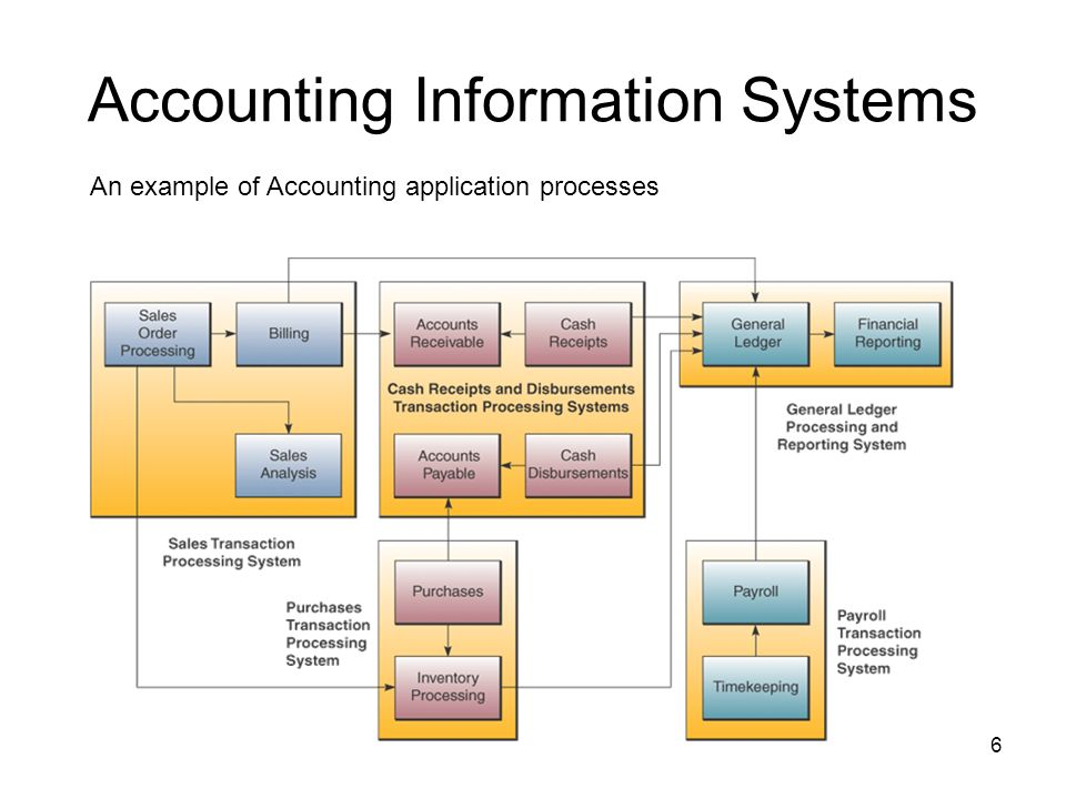 process information management system