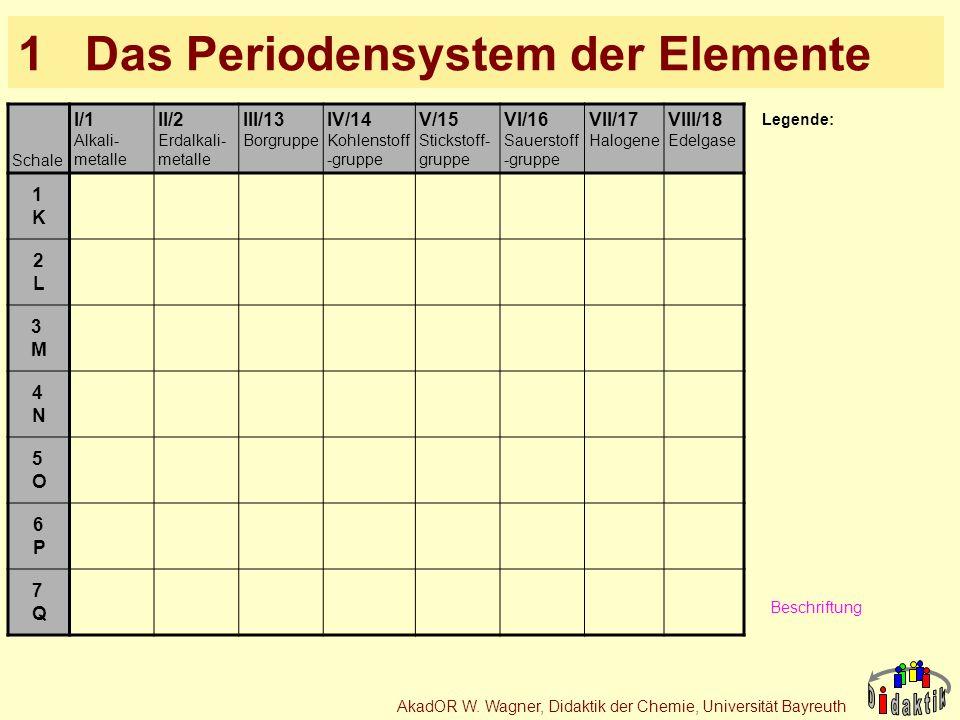 1 Das Periodensystem der Elemente