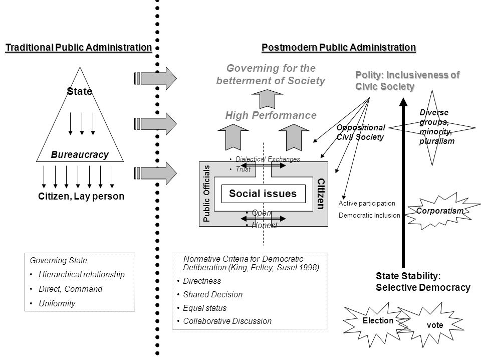 Traditional Public Administration (TPA) Paradigms