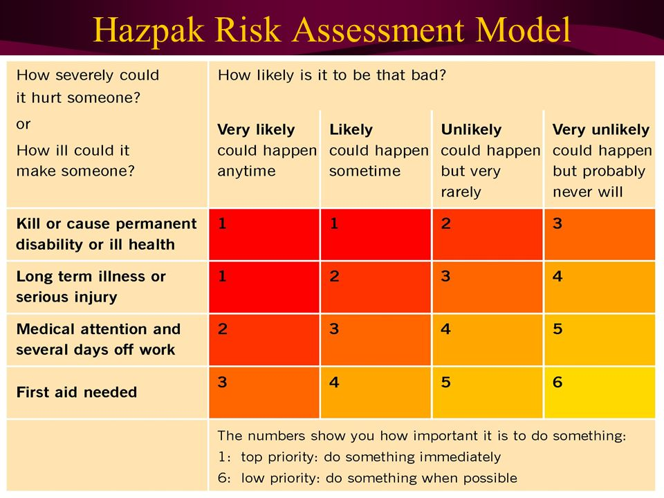 workplace violence and harassment risk assessment template - follow safety procedures for direct care work ppt video