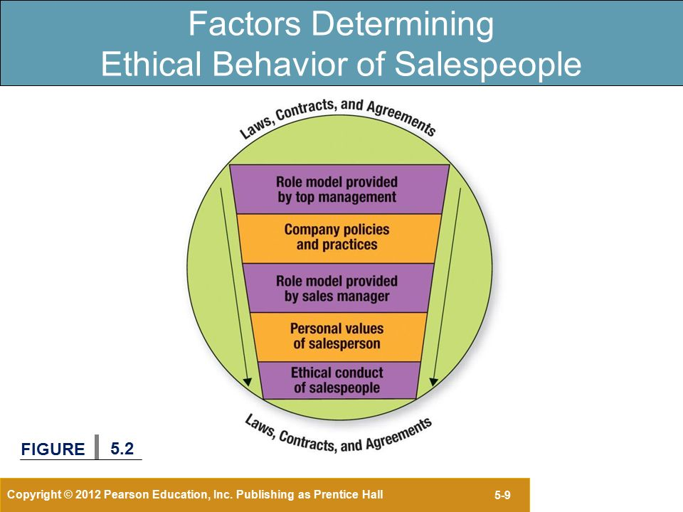 Ethical Selling: Building a Sales Culture Based Upon Social Responsibility