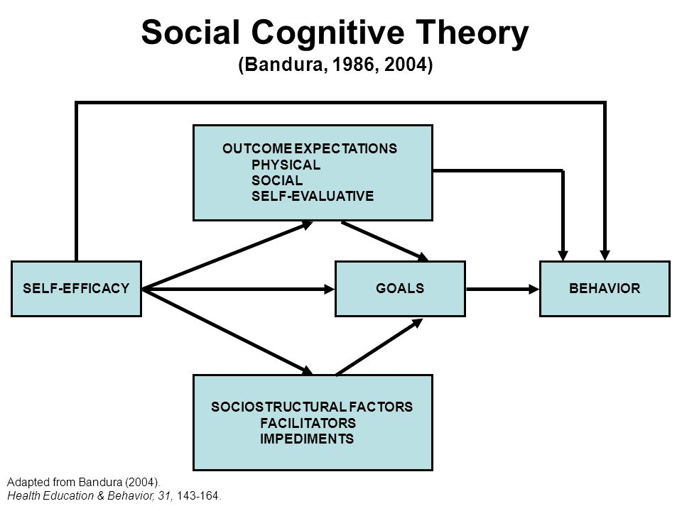 social cognitive theories Social cognitive learning theories social cognitive views have been influenced by the humanist idea of uniqueness of human beings, that human beings are decision makers, planners and evaluators of behavior.