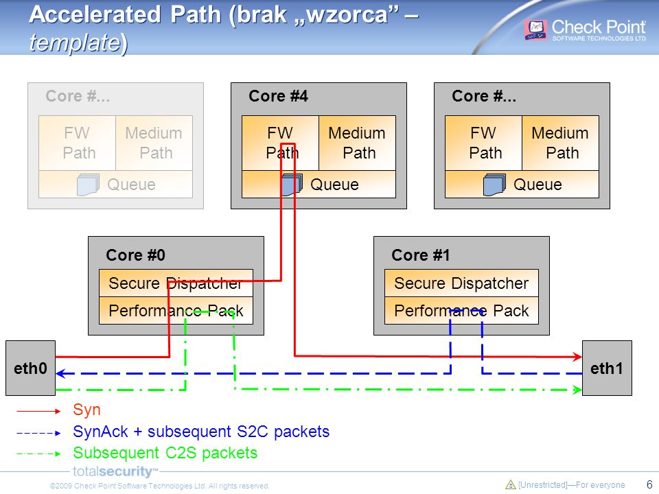 "Accelerated Path (brak ""wzorca – template)"