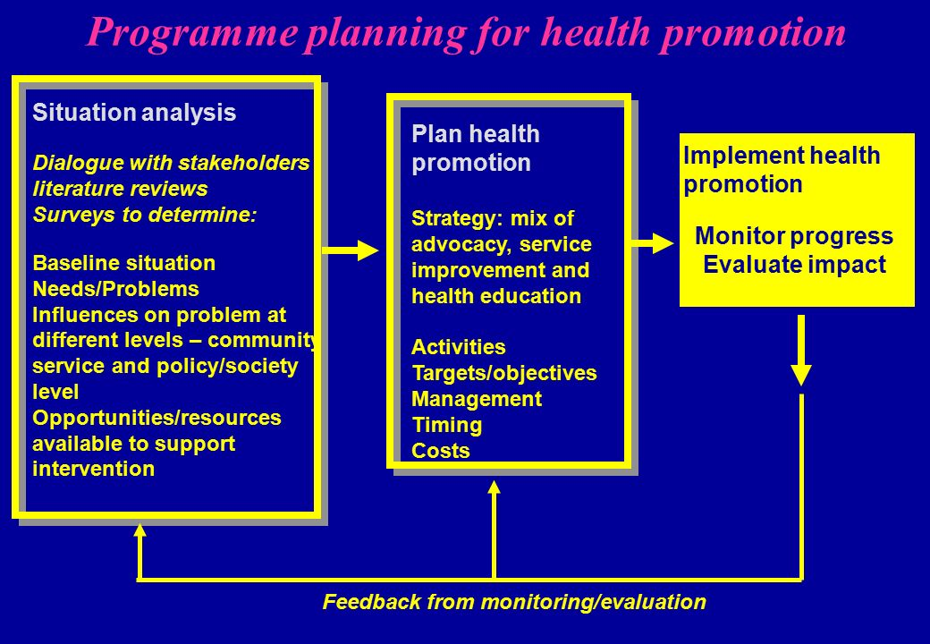analysis of a health promotion intervention 18 health protection, health promotion, and disease prevention at the  health protection, health promotion, and disease prevention at the  health promotion,.
