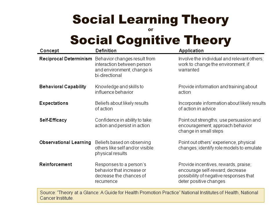 how learning theory can be used The social learning theory is not just about behaviors but also has education implications for communication in the classroom if you suspect there is an issue within the communication domain, your first step should be to talk to your school's speech therapist.