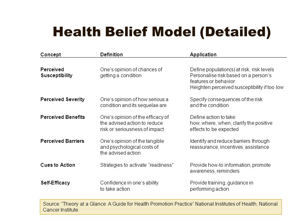 health belief model health promotion Health belief model individual perceived susceptibility perceived severity perceived benefits perceived barriers cues to action  a guide for health promotion practice, us department of health and human services, 1995 213 understanding and promoting physical activity most behaviors, including physical activity, are learned and maintained.