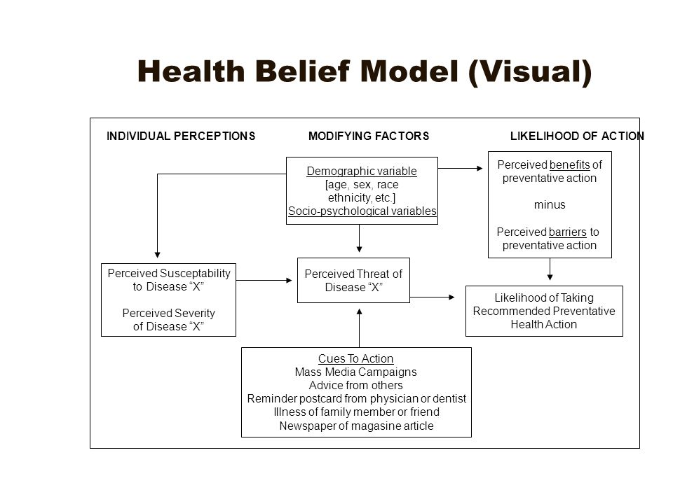 health belief model 4 essay Health promotion essay examples health belief model the health belief model (hbm) is used for prediction and explanation of preventive behaviors in health care.