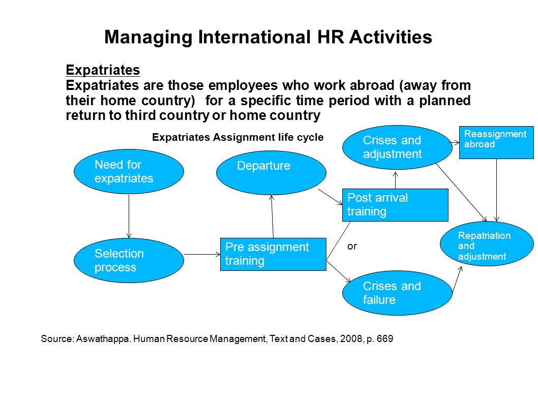 human resources expatriation and repatriation