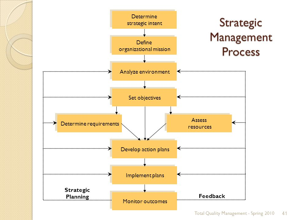 lo1 understand the process of strategic planning Strategic planning is a process by which an organization develops a long-term vision and a plan to implement it the process requires you to analyze both the internal and external environment of .