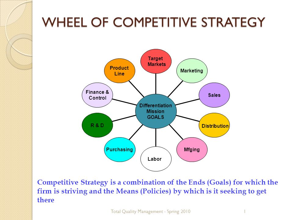 competitive strategies essay Competitive strategy essays: over 180,000 competitive strategy essays, competitive strategy term papers, competitive strategy research paper, book reports 184 990 essays, term and research papers available for unlimited access.