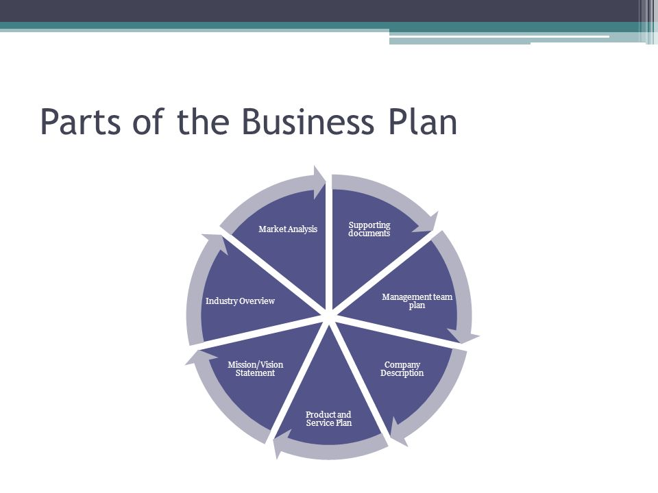 Parts of a good business plan