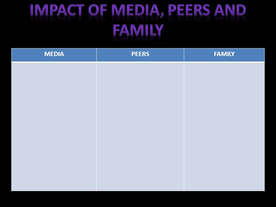 the influence of family and peers To allow and elicit student discussion and interaction about parent and peer   people differently, depending on their particular family situation and relationships.
