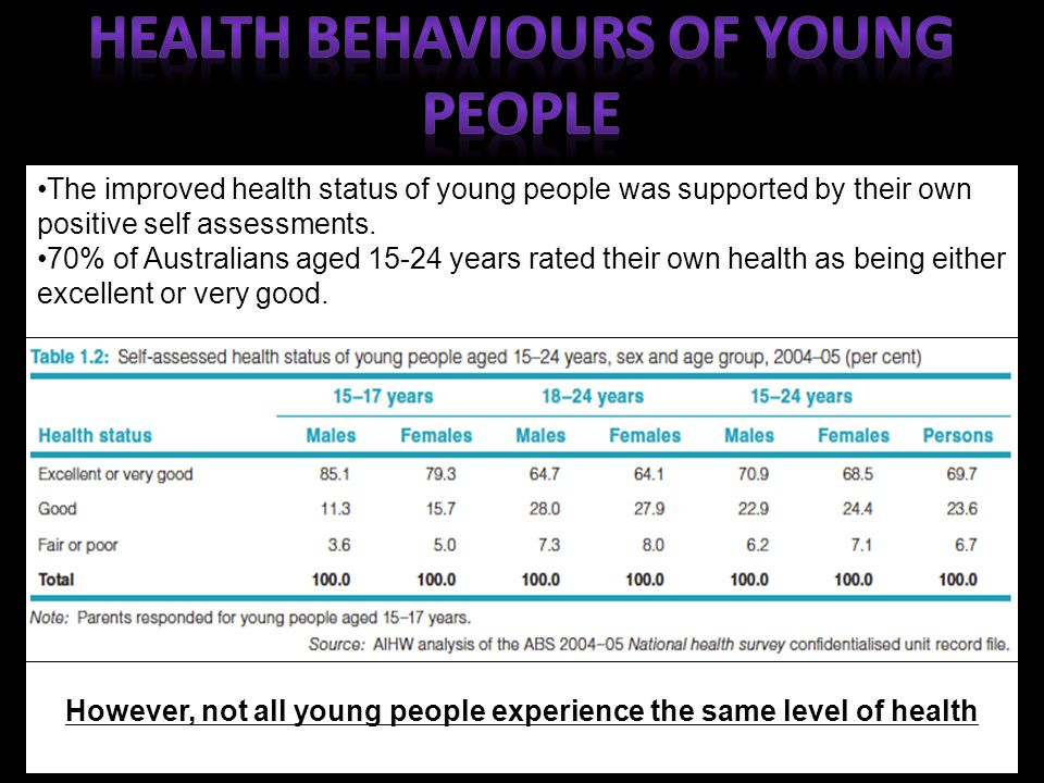 the health of young people Year's youth mental health report the report presents five years of mental  health data collected from young people across australia with important insights  into.