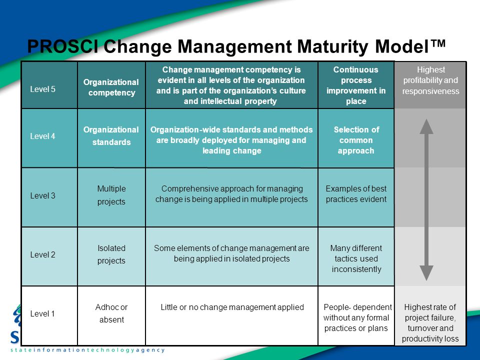 methods for managing change Change happens at every level of your organization and it happens continuously it's little wonder that change management has evolved at the executive management.