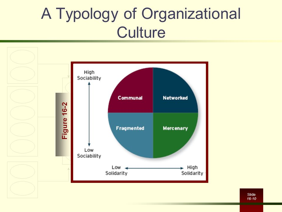 'organizational culture can be one of Organizational culture is the set of shared beliefs (steiber and alänge 2016),   one thing that no one can deny is that a good leader must be a.