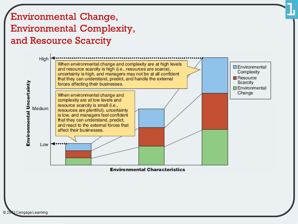 Environmental Change, Environmental Complexity, and Resource Scarcity