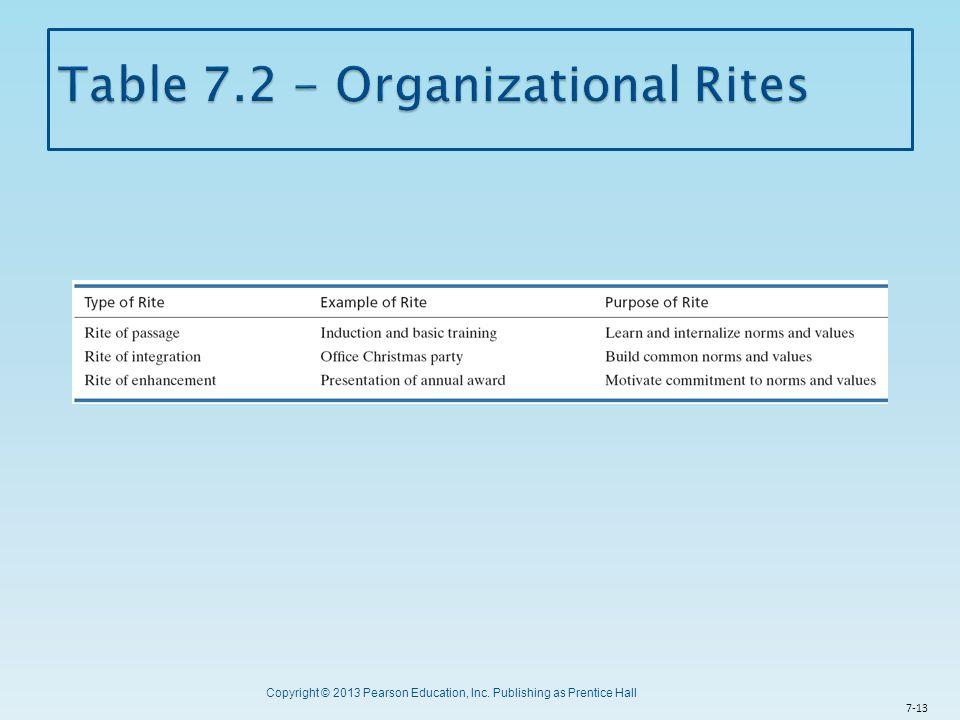 Table 7.2 - Organizational Rites
