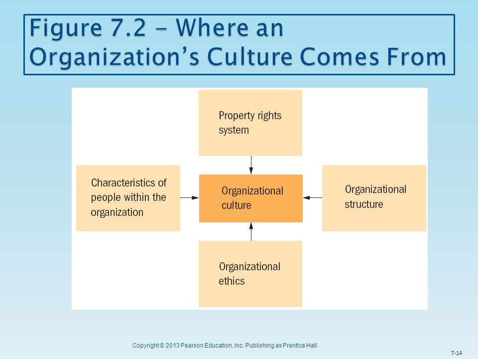 Figure 7.2 - Where an Organization's Culture Comes From