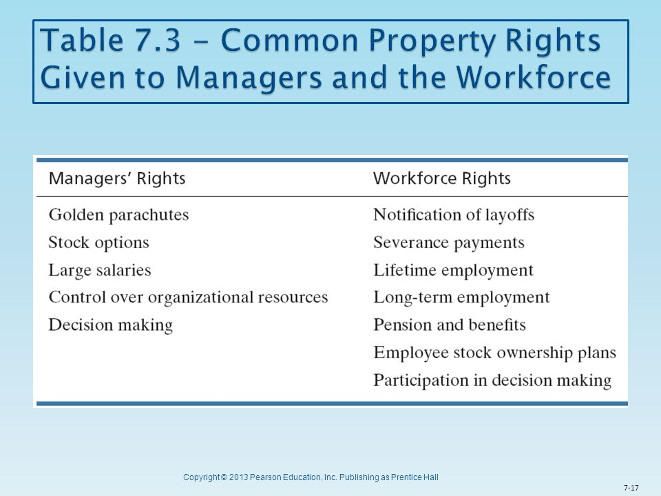 Table 7.3 - Common Property Rights Given to Managers and the Workforce
