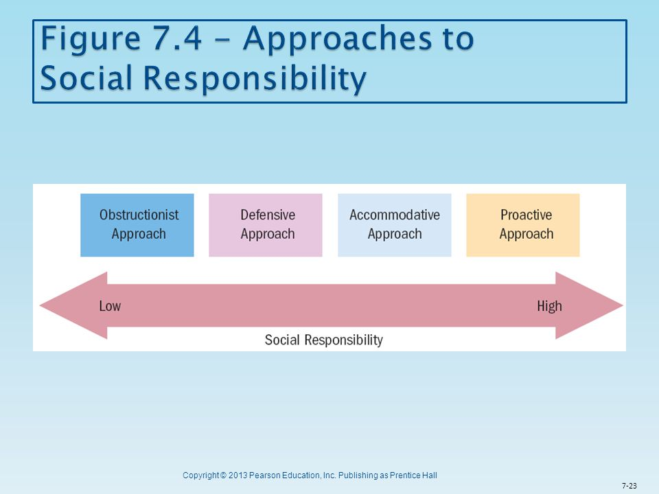 Figure 7.4 - Approaches to Social Responsibility