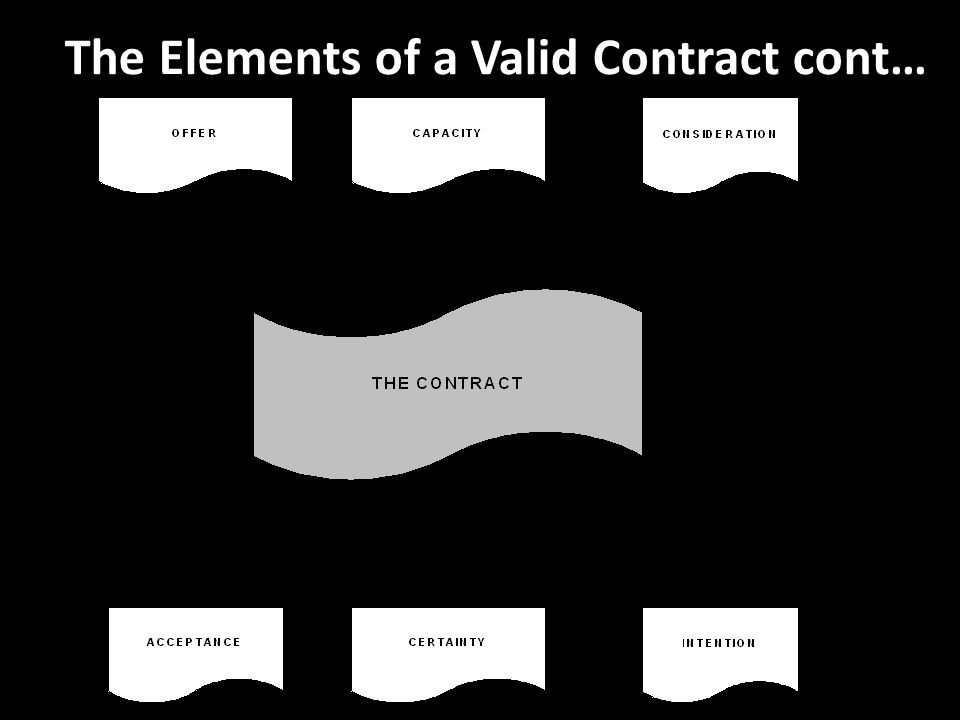 ... Discuss The Essential Elements Of A Valid Contract Essay A Valid  Contract Is A Written Or