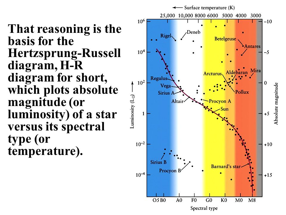 Chapter 13 taking the measure of stars ppt video online download hertzsprung russell diagram h r diagram for short which plots absolute magnitude or luminosity of a star versus its spectral type or temperature ccuart Choice Image