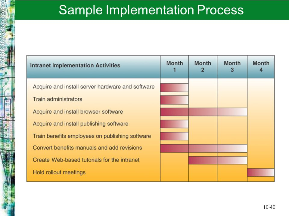 Developing business it solutions ppt video online download for Implementation methodology template