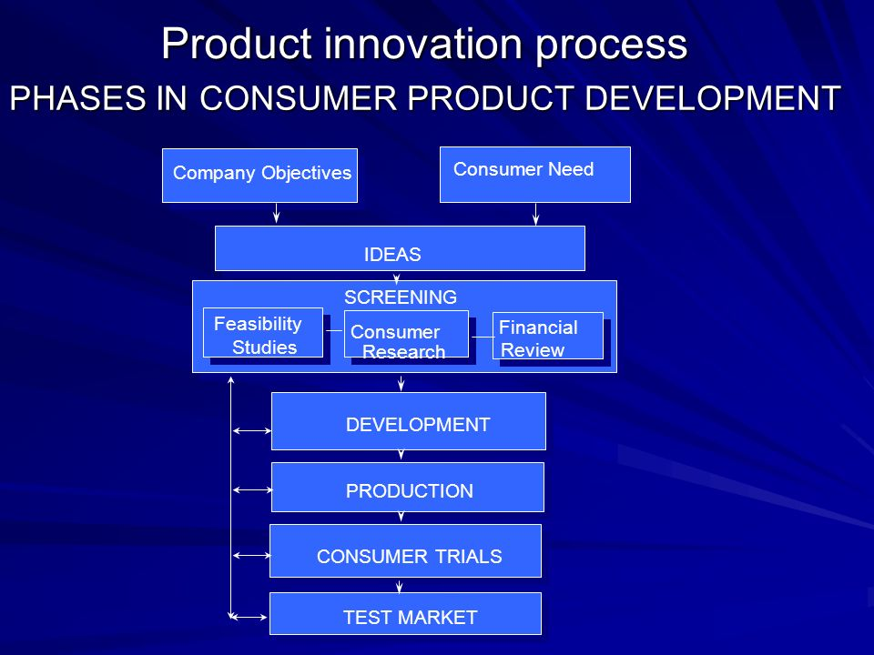 Innovation and new product development ppt download for Consumer product design companies