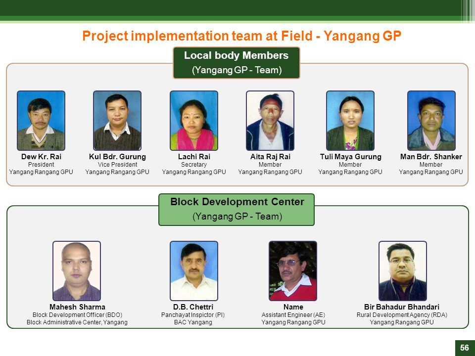 Project implementation team at Field - Yangang GP