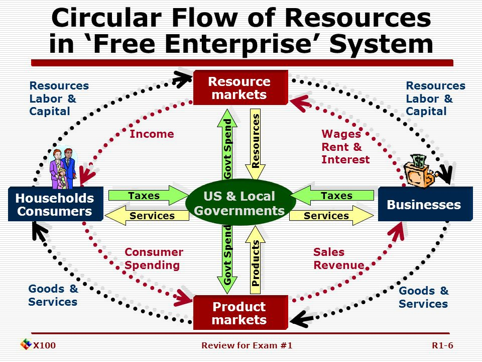 X100 introduction to business ppt download 6 circular flow ccuart Gallery