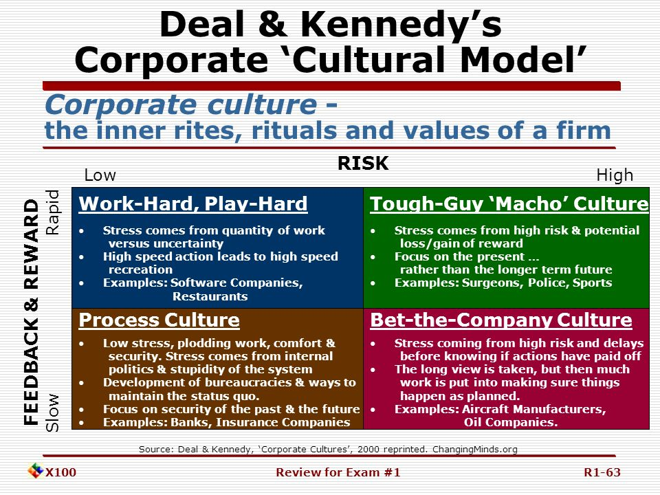 examining the corporate culture and values of mcdonalds corporation Examining the corporate culture and values of mcdonalds corporation  examining the corporate culture and values of mcdonalds corporation  mcdonalds corporation .