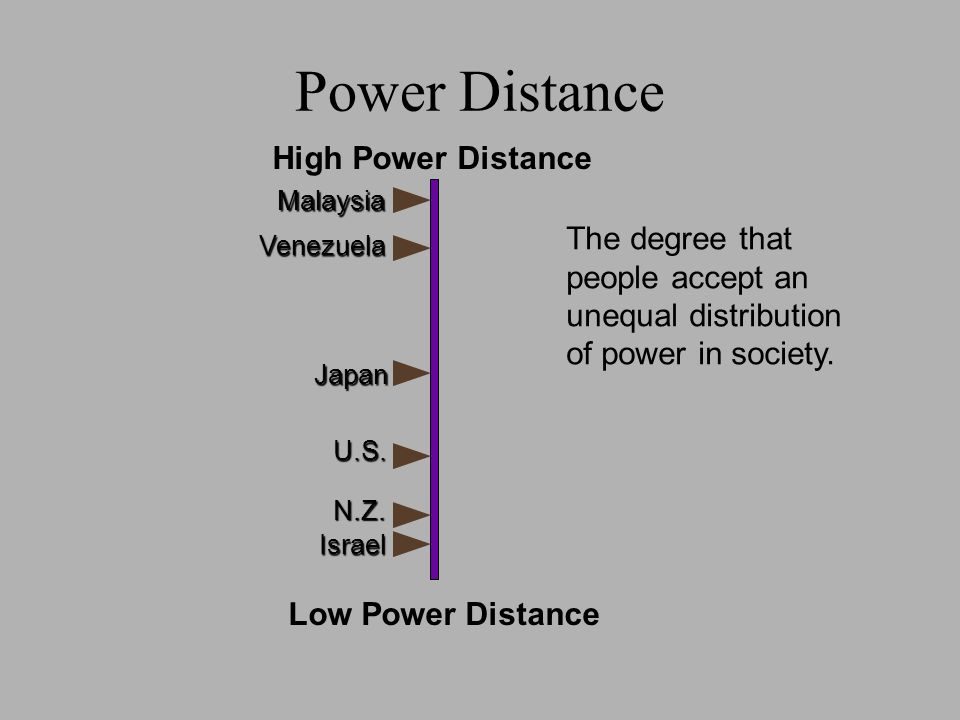 power distance of japan Long-distance wireless charging may be something of a holy grail for gadgets, devices and electric vehicles, but japanese researchers are a step.