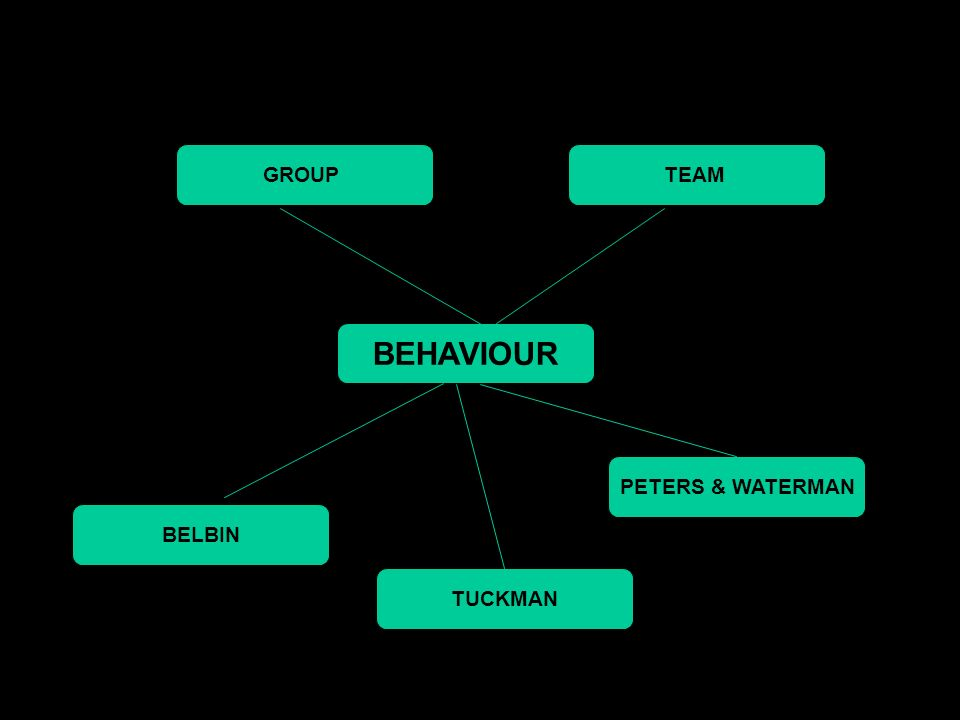 belbin and tuckman Bruce tuckman's forming, storming, norming & performing team development model abstract: this model describes the phases which teams tend to go through from their.
