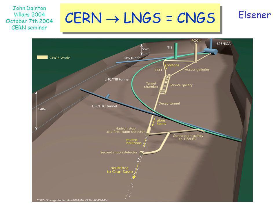 CERN  LNGS = CNGS Elsener