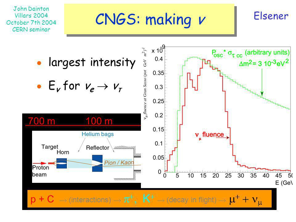 CNGS: making ν ● largest intensity ● Eν for νe  ντ Elsener