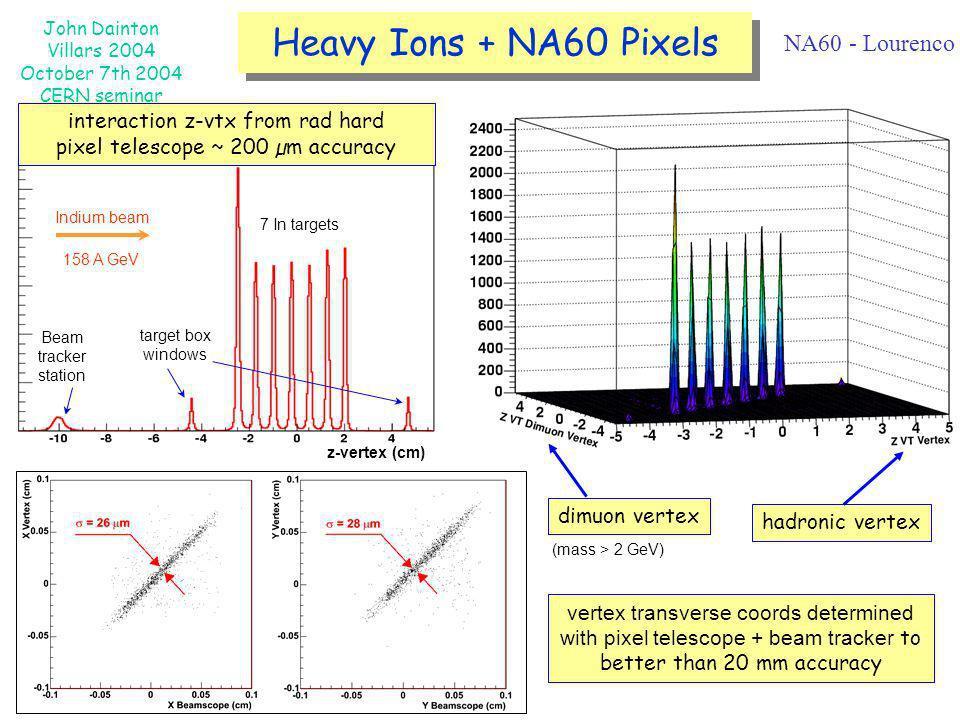 Heavy Ions + NA60 Pixels NA60 - Lourenco