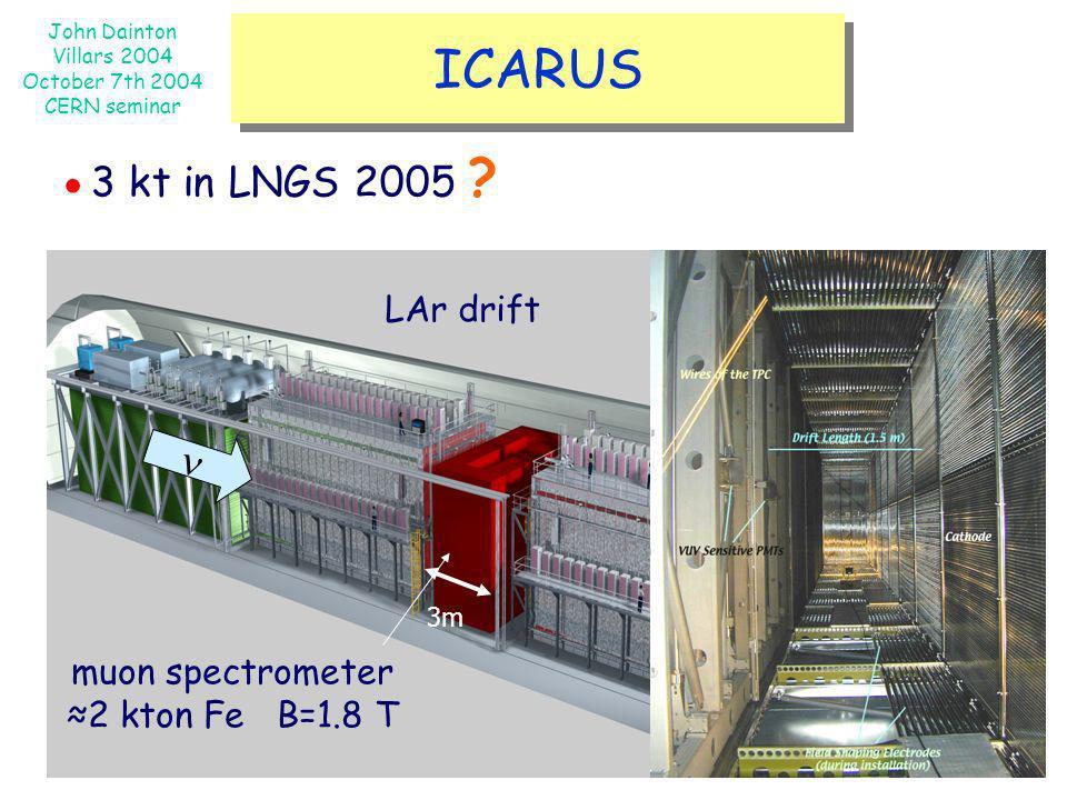 ICARUS ●3 kt in LNGS 2005 n LAr drift muon spectrometer
