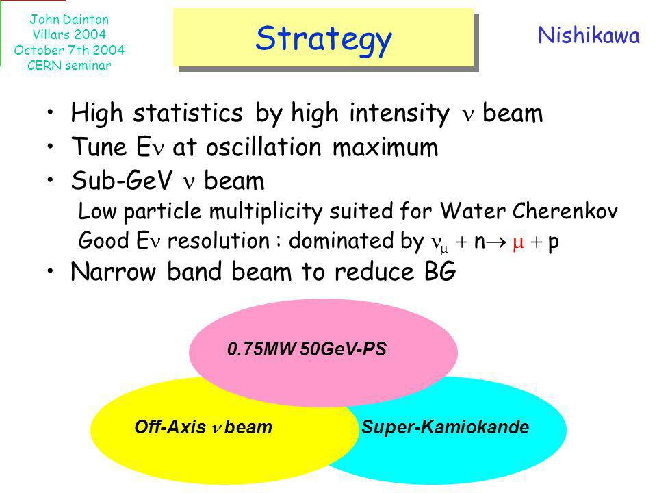 Strategy High statistics by high intensity n beam