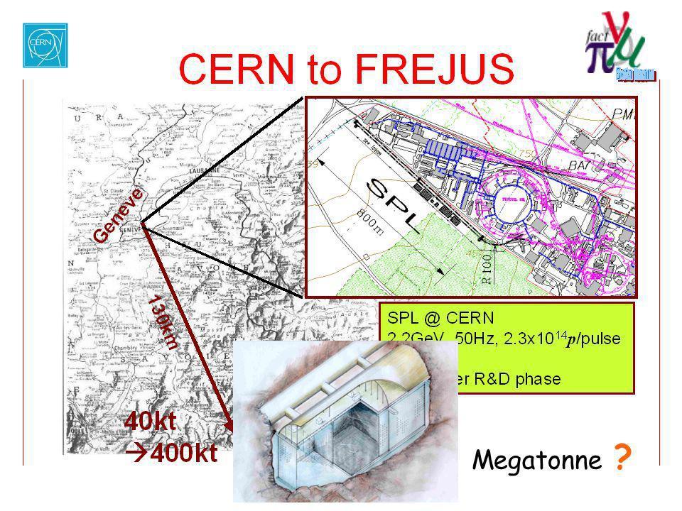 PPAP Megatonne Mar. 25 '04 Neutrino. …oscillations Dave Wark