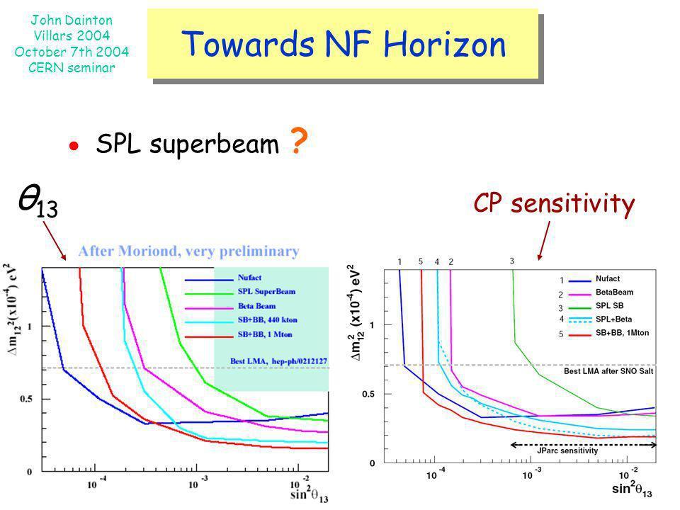 Towards NF Horizon ● SPL superbeam θ13 CP sensitivity