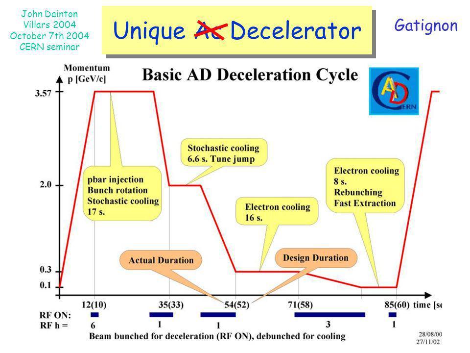 Unique Ac Decelerator Gatignon