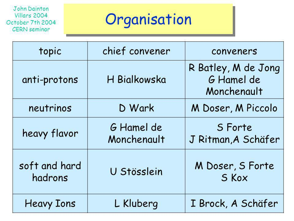 Organisation topic chief convener conveners anti-protons H Bialkowska