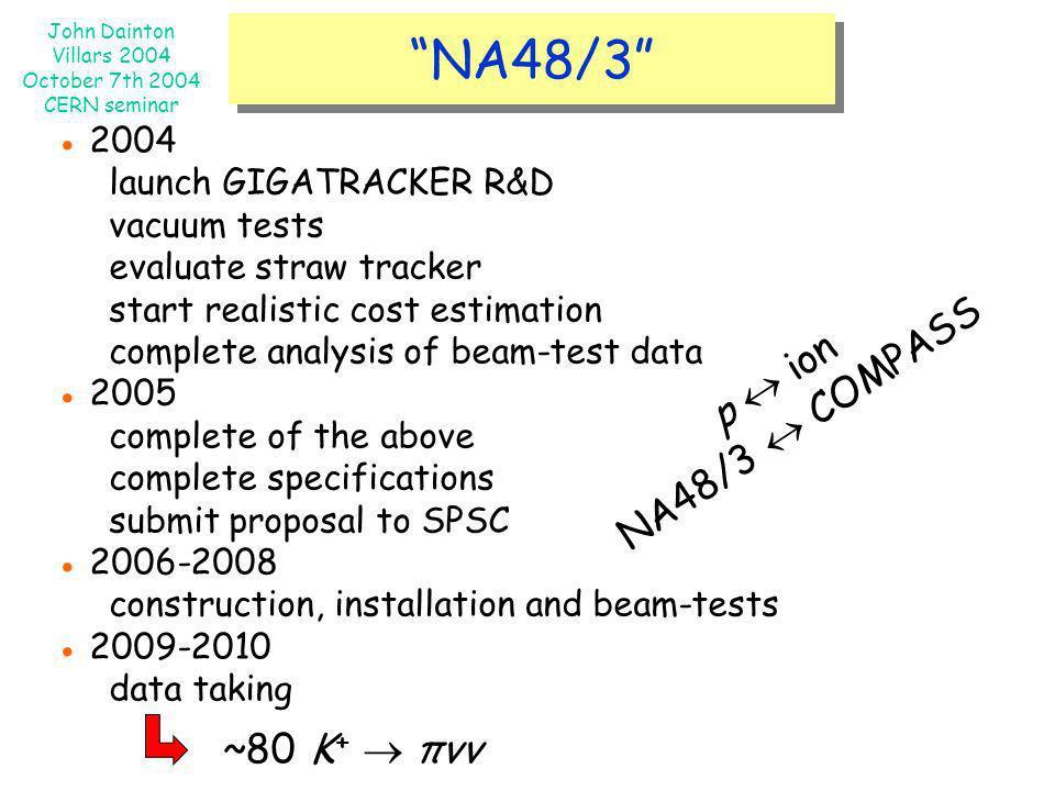 NA48/3 NA48/3  COMPASS p  ion ~80 K+  πνν ● 2004