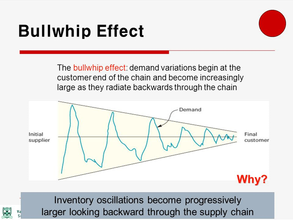 bullwhip effect in supply chain Chen, y f, z drezner, j k ryan and d simchi-levi (2000), quantifying the bullwhip effect in a simple supply chain: the impact of forecasting,.