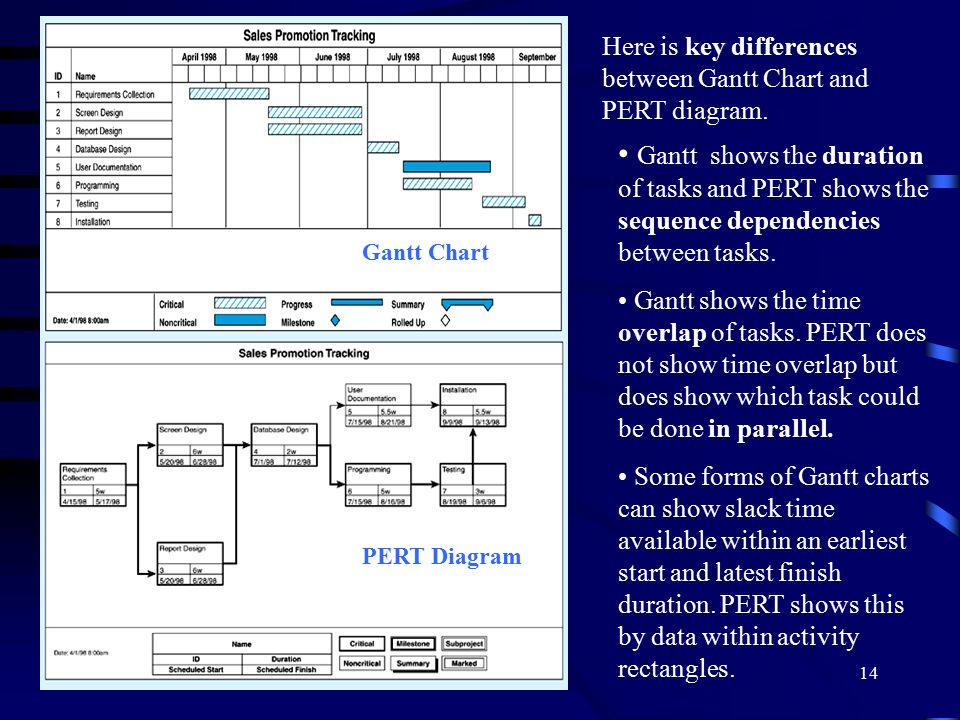 Lecture Note 4 Managing Analysis And Design Activities - Ppt Download