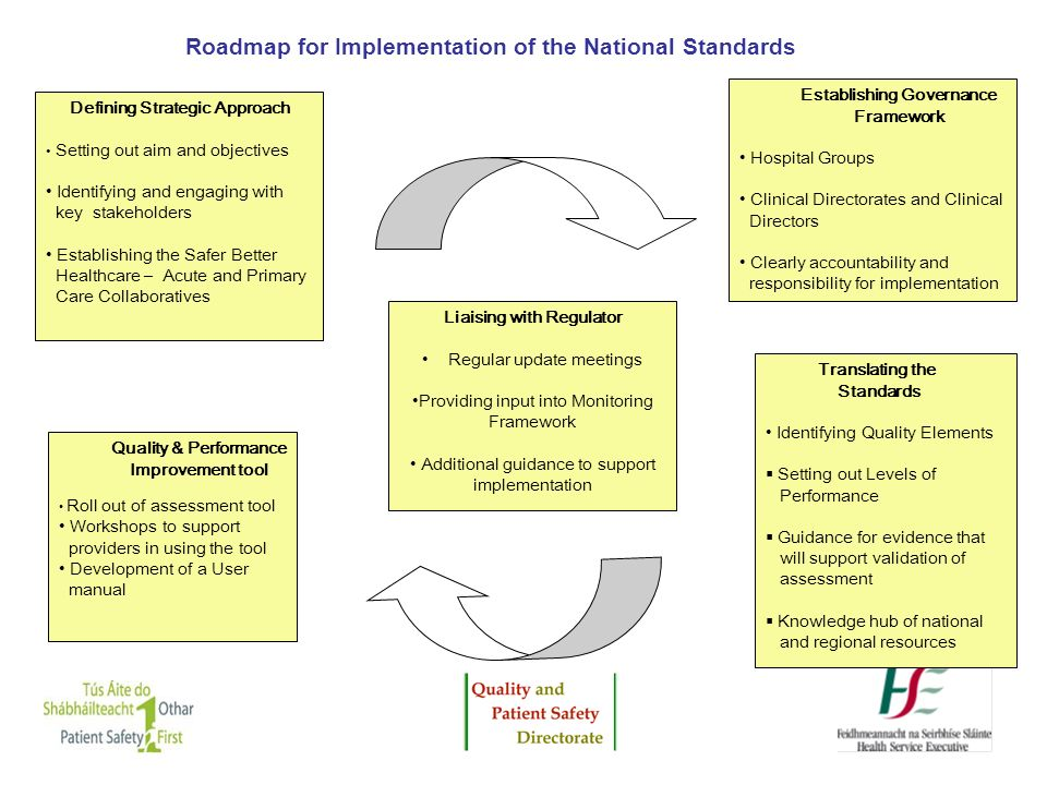 Roadmap for Implementation of the National Standards