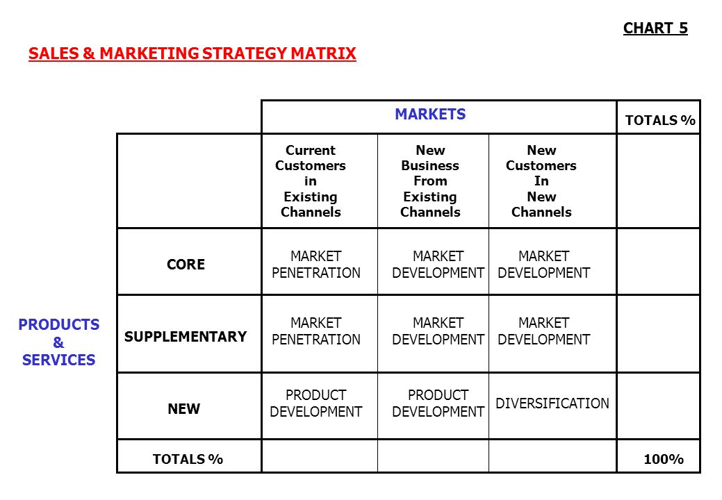 Products existing new existing markets new ppt video for Sales marketing tactics