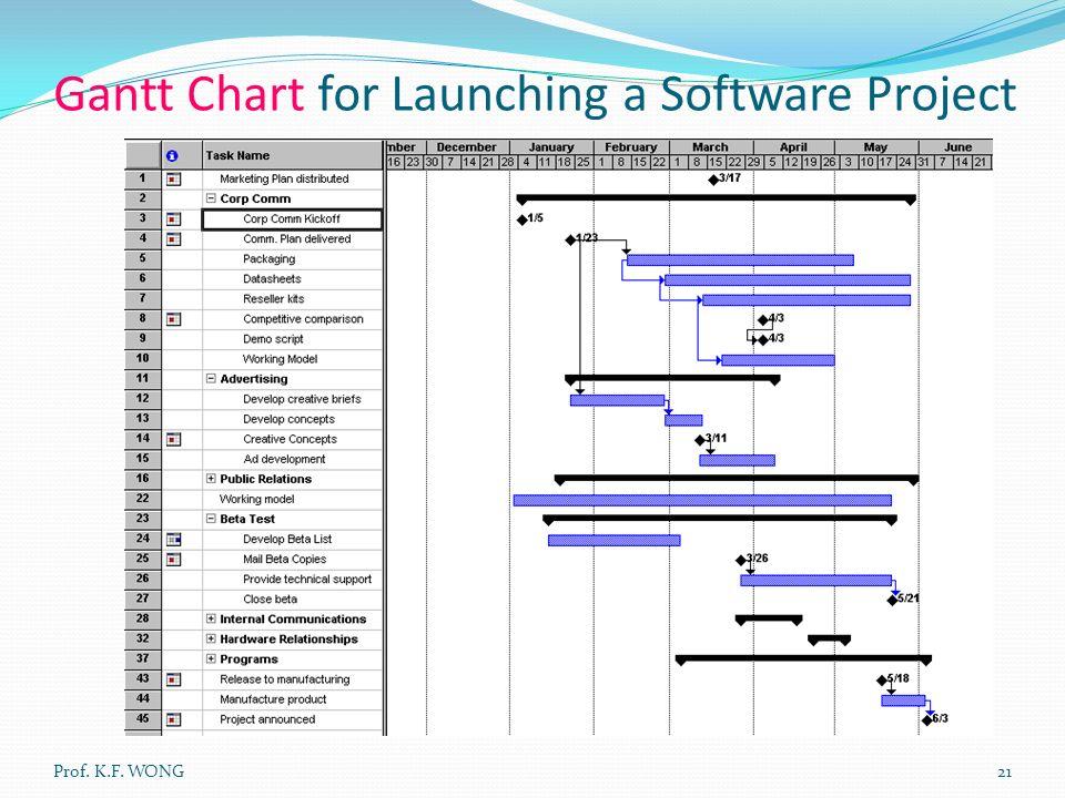 hotel gantt chart Gantt chart software hotel software the data from gantt chart can be assistant manager calendar chart database gantt gantt chart software organize organizer.