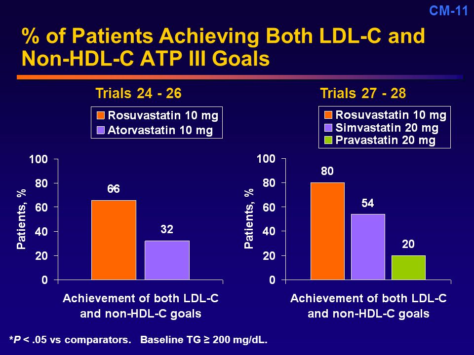 % of Patients Achieving Both LDL-C and Non-HDL-C ATP III Goals