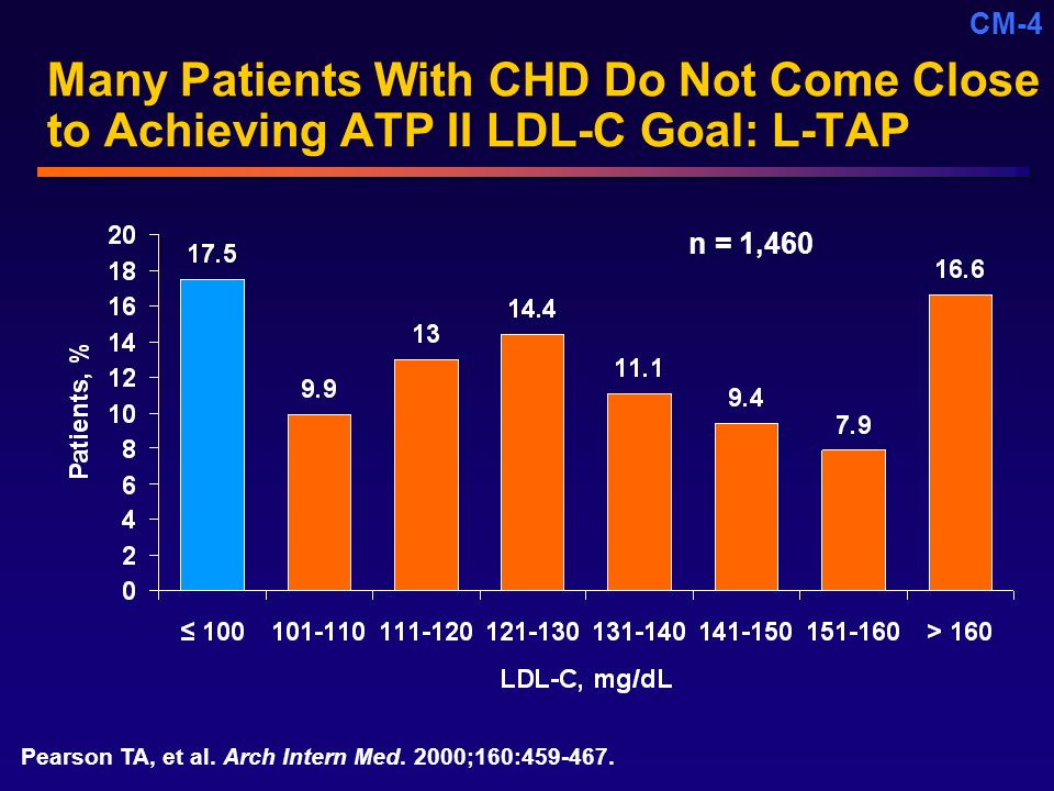 Core Unmet Need (CM) 4/20/ :56 PM. Many Patients With CHD Do Not Come Close to Achieving ATP II LDL-C Goal: L-TAP.